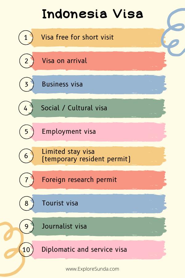 Types of #IndonesiaVisa | #ExploreSunda.com