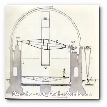 Blueprint of Bosscha Observatory, Lembang